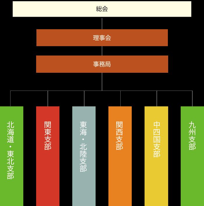 一般社団法人日本在来工法住宅協会 組織図